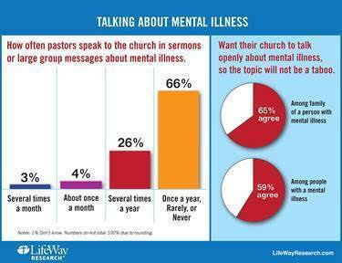 Mental Illness - Taboo Topic Among Preachers